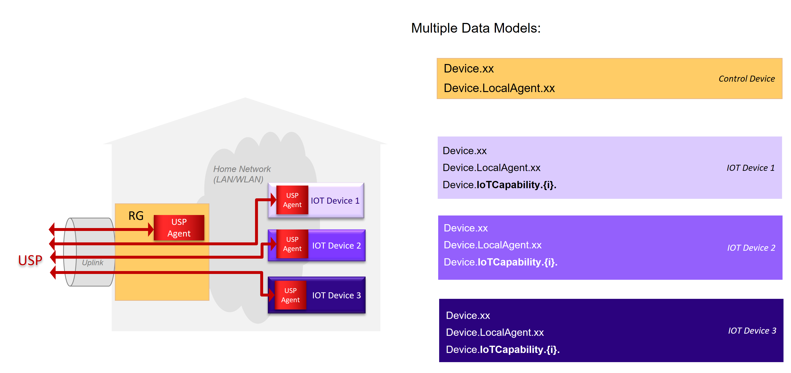 Figure 74 - IoT individual device models