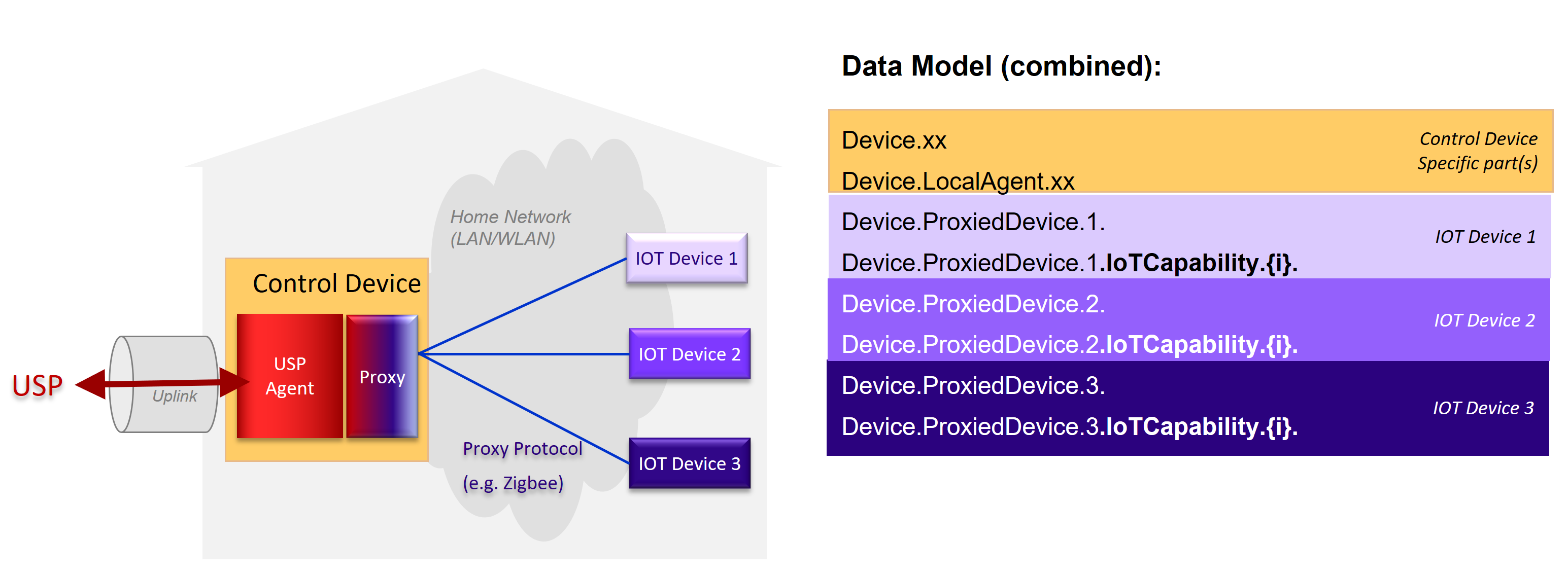 Figure 75 - IoT proxied device model