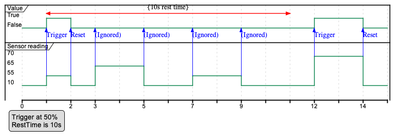 Figure 78 - IoT threshold trigger rest time