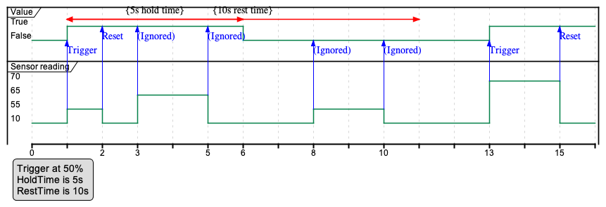 Figure 79 - IoT threshold trigger minimum duration